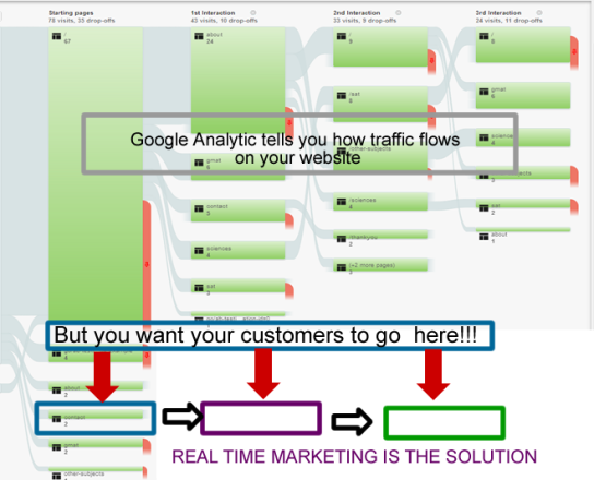 Traffic flow on Google vs. where you want your customers to go